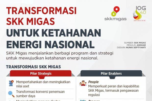 Transformasi SKK Migas untuk Ketahanan Energi Nasional
