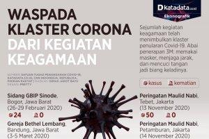 Infografik_Waspada klaster corona dari kegiatan keagamaan