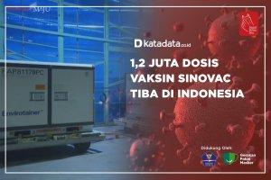 1,2 Juta Dosis Vaksin Sinovac Tiba di Indonesia