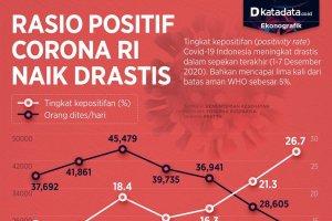 Infografik_Rasio ppositif corona RI naik drastis