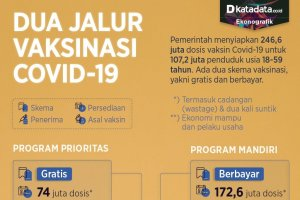 Infografik_Dua jalur vaksinasi covid-19