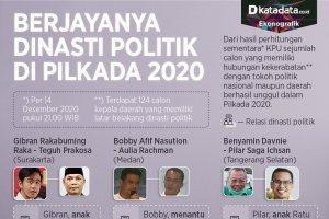 Infografik_Berjayanya dinasti politik di pilkada 2020