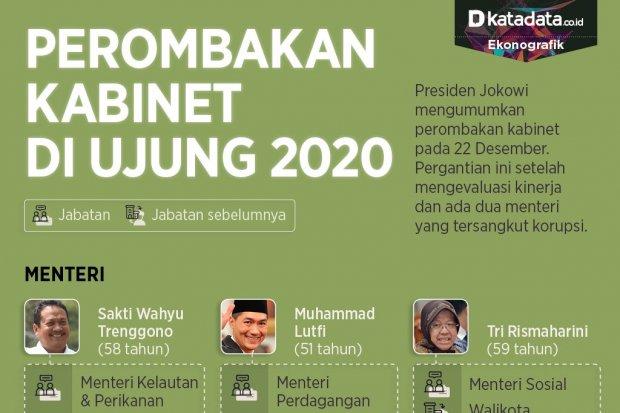 Infografik_Perombakan kabinet di ujung 2020_rev