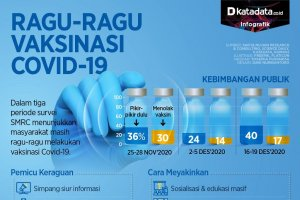 Infografik_Ragu-ragu vaksinasi covid-19