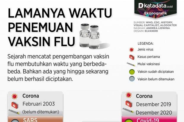 Infografik_Lamanya waktu penemuan vaksin flu