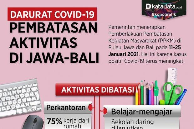 Infografik_Pembatasan aktivitas di jawa bali