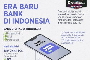 Infografik_Era baru bank di Indonesia