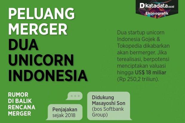 Infografik_Peluang merger dua unicorn Indonesia