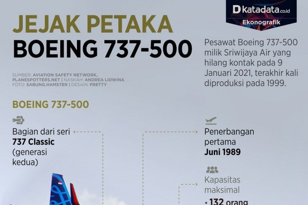 Infografik_Jejak petaka boeing 737-500