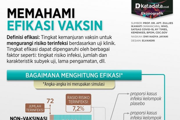 Infografik_Memahami efikasi vaksin