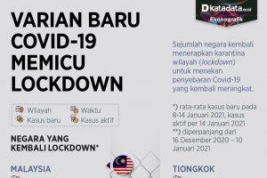 Infografik_Varian baru covid-19 memicu lockdown