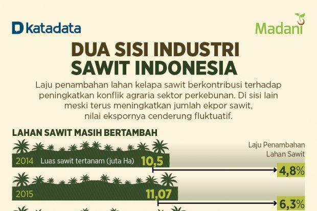 Dua Sisi Industri Sawit