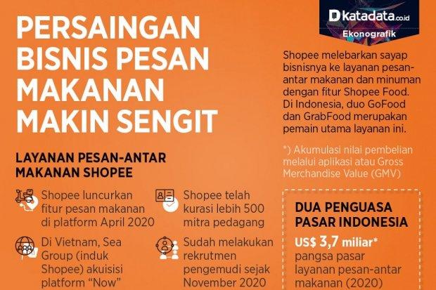 Infografik_Persaingan bisnis pesan makanan makin sengit