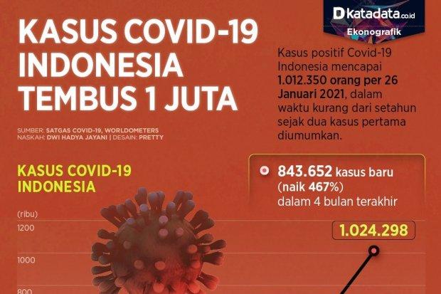 Infografik_Kasus covid-19 indonesia tembus 1 juta