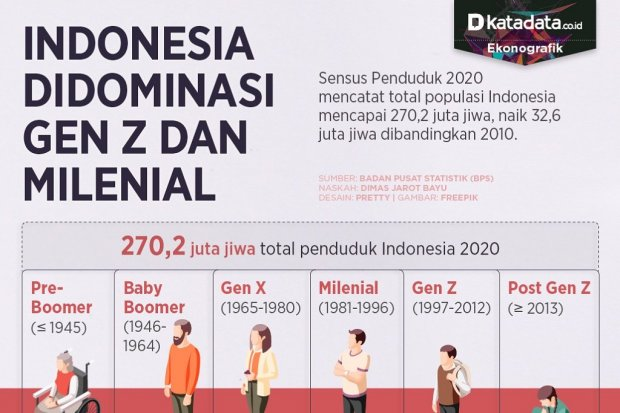 Infografik_Indonesia didominasi milenial dan gen z