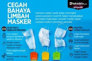 Infografik_Cegah bahaya limbah masker