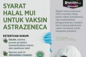 Infografik_Syarat halal mui untuk vaksin astrazeneca