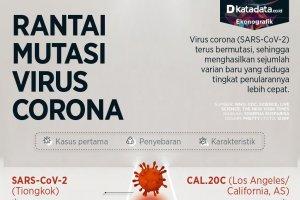 Infografik_Rantai mutasi virus corona