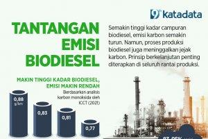 Tantangan Emisi Biodiesel