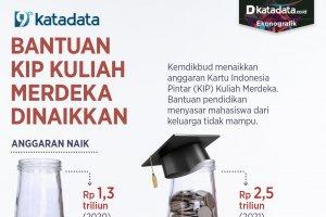 Infografik_Bantuan KIP Kuliah Merdeka Dinaikkan