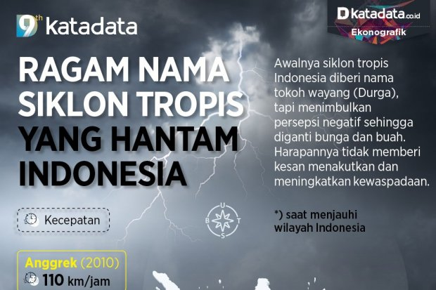 Infografik_Ragam nama siklon tropis yang hantam Indonesia