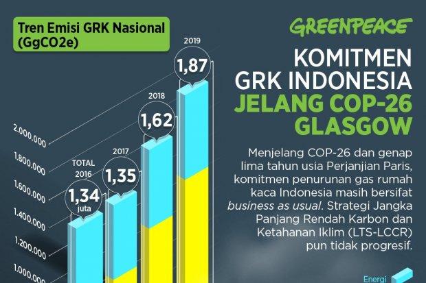 Infog Greenpeace