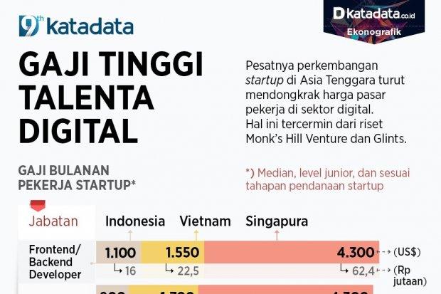 Infografik_Gaji tinggi talenta digital