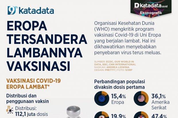 Infografik_Eropa tersandera lambannya vaksinasi