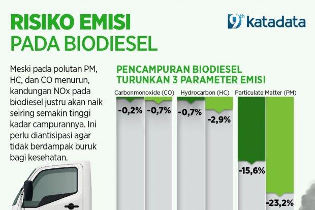Infog #7 Biodiesel