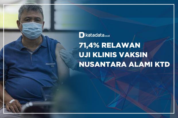 71,4% Relawan Uji Klinis Vaksin Nusantara Alami KTD