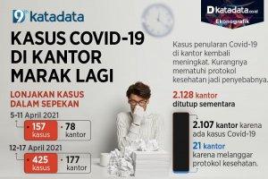 Infografik_Kasus covid-19 di kantor marak lagi