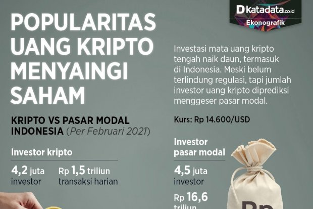 Infografik_Popularitas uang kripto menyaingi saham