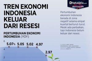 Infografik_Tren ekonomi indonesia keluar dari resesi