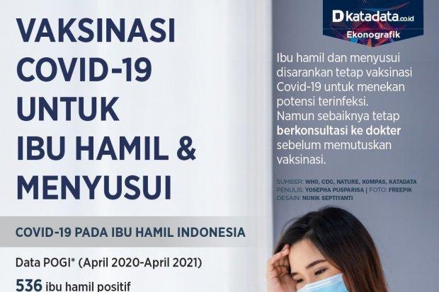 Ibu Hamil Dan Menyusui Disarankan Vaksinasi Covid 19 Infografik Katadata Co Id