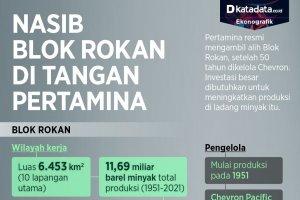 Infografik_Nasib Blok Rokan di Tangan Pertamina