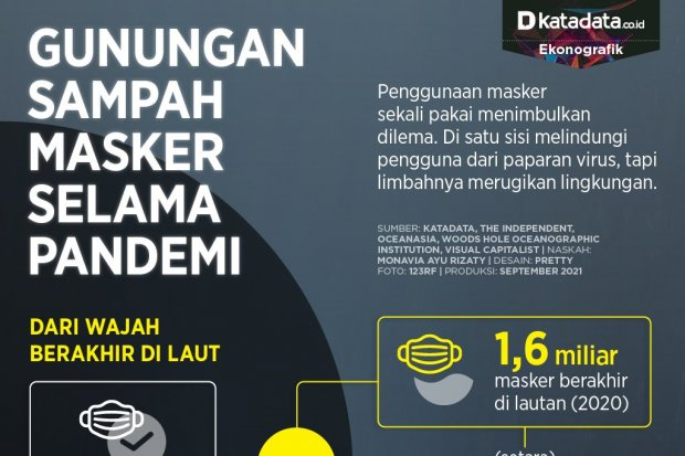 Infografik_Gunungan sampah masker selama pandemi