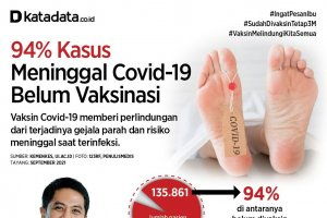 Infografik_94 Persen Kasus Meninggal Covid-19 Belum Vaksinasi