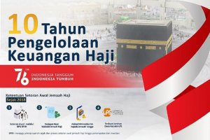 Infografik_Trajektori Pengelolaan Keuangan Haji