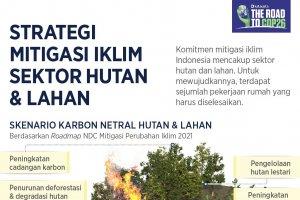 Infografik_Strategi Mitigasi Iklim Sektor Hutan dan Lahan