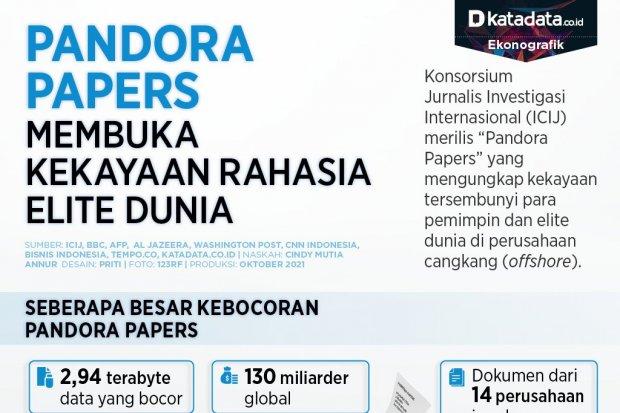 Infografik_Pandora papers membuka kekayaan rahasia elite dunia