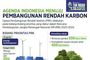 Infografik_Agenda Indonesia Menuju Pembangunan Rendah Karbon