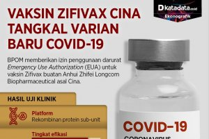 Infografik_Vaksin Zifivax dari Cina tangkal varian baru covid-19