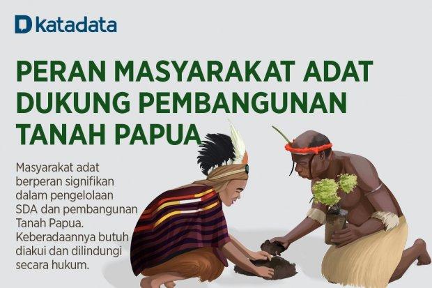 Infografik_Peran Masyarakat Adat Dukung Pembangunan Tanah Papua