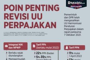Infografik_Poin penting revisi UU Perpajakan