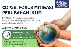 Infografik_COP26, Fokus Mitigasi Perubahan Iklim