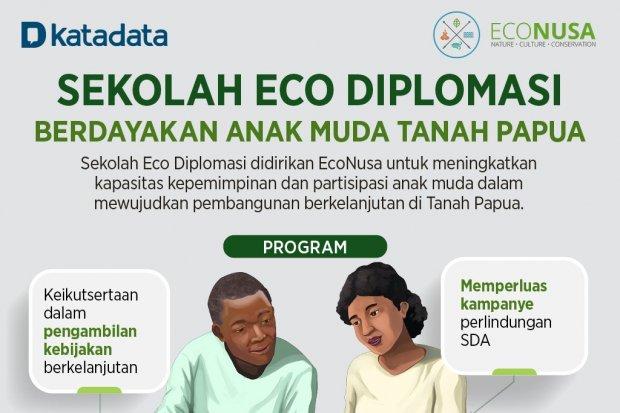 Infografik_Sekolah Eco Diplomasi Berdayakan Anak Muda Tanah Papua