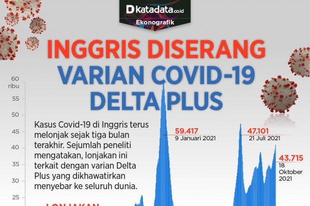 Infografik_Inggris diserang varian covid-19 delta plus