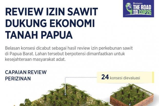 Infografik_Review Izin Sawit Dukung Ekonomi Tanah Papua