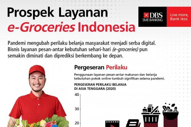Infografik_Pergerseran Perilaku, Dorong Pertumbuhan Layanan e-Groceries Indonesia