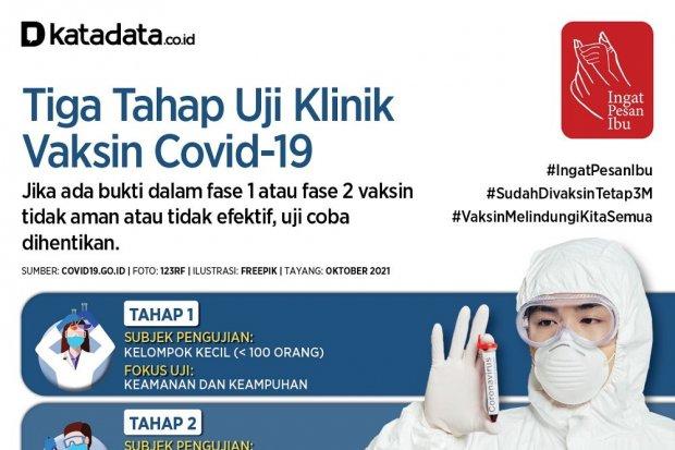 Infografik_Tiga Tahap Uji Klinik Vaksin Covid-19